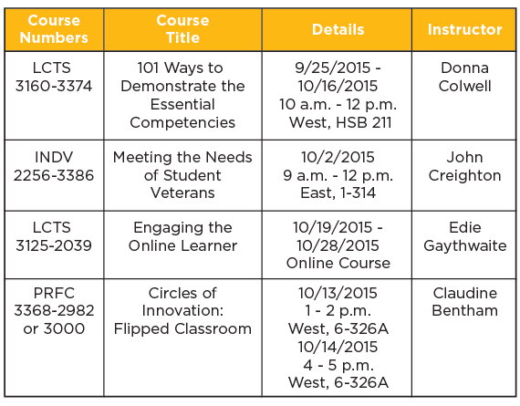 ctli-course-chart-sept15-grove