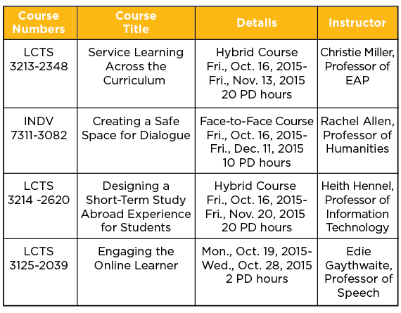 ctli-course-chart-oct15-grove